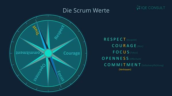 IQE-Consult Scrum Werte Kompass